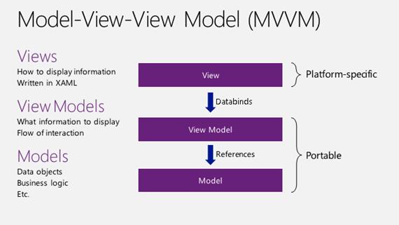 8662.MVVM-diagram_4DD0C075
